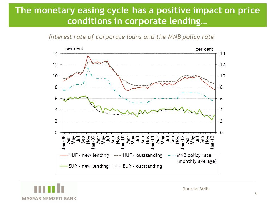 9 The monetary easing cycle has a positive impact on price conditions in corporate lending… Source: MNB. Interest rate of corporate loans and the MNB