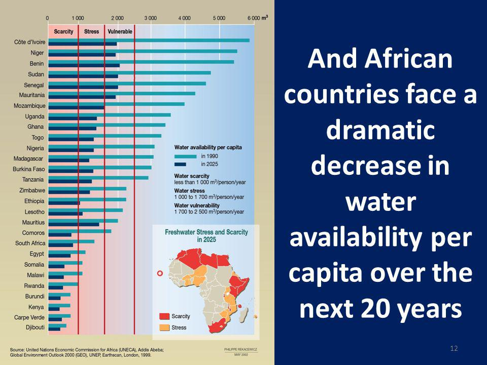 And African countries face a dramatic decrease in water availability per capita over the next 20 years cuc 12