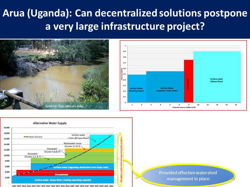 Arua (Uganda): Can decentralized solutions postpone a very large infrastructure project.