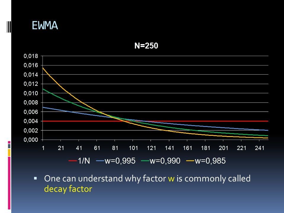 EWMA One can understand why factor w is commonly called decay factor
