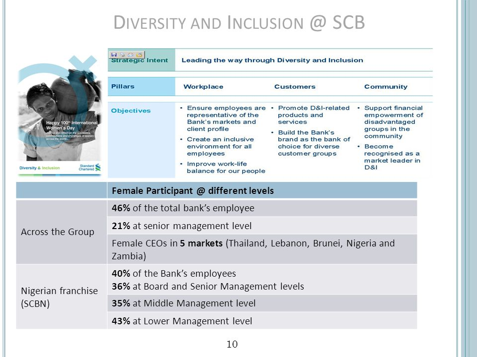 10 D IVERSITY AND I NCLUSION @ SCB Female Participant @ different levels Across the Group 46% of the total banks employee 21% at senior management level Female CEOs in 5 markets (Thailand, Lebanon, Brunei, Nigeria and Zambia) Nigerian franchise (SCBN) 40% of the Banks employees 36% at Board and Senior Management levels 35% at Middle Management level 43% at Lower Management level