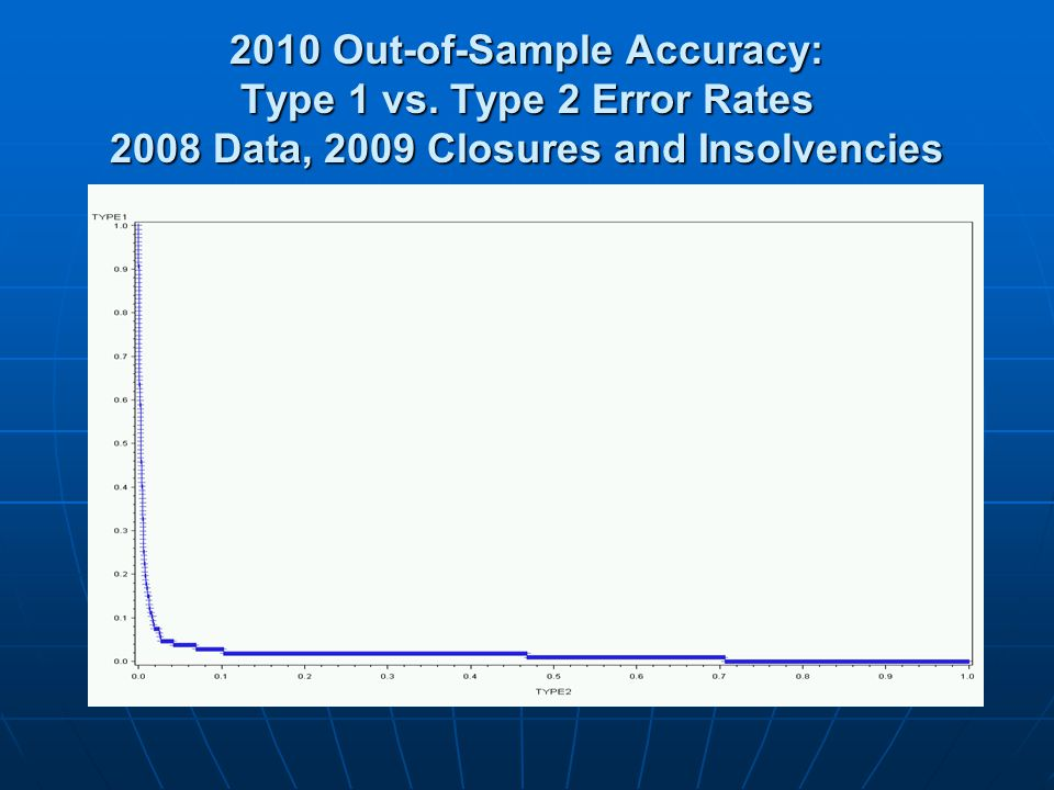 2010 Out-of-Sample Accuracy: Type 1 vs. Type 2 Error Rates 2008 Data, 2009 Closures and Insolvencies