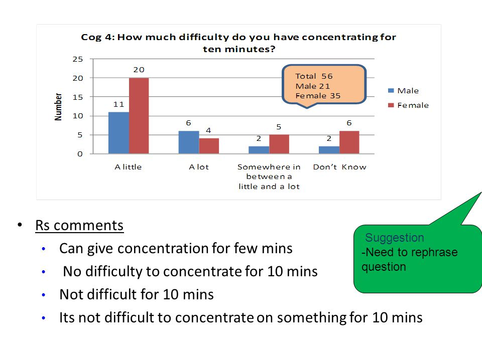 Rs comments Can give concentration for few mins No difficulty to concentrate for 10 mins Not difficult for 10 mins Its not difficult to concentrate on something for 10 mins Suggestion -Need to rephrase question