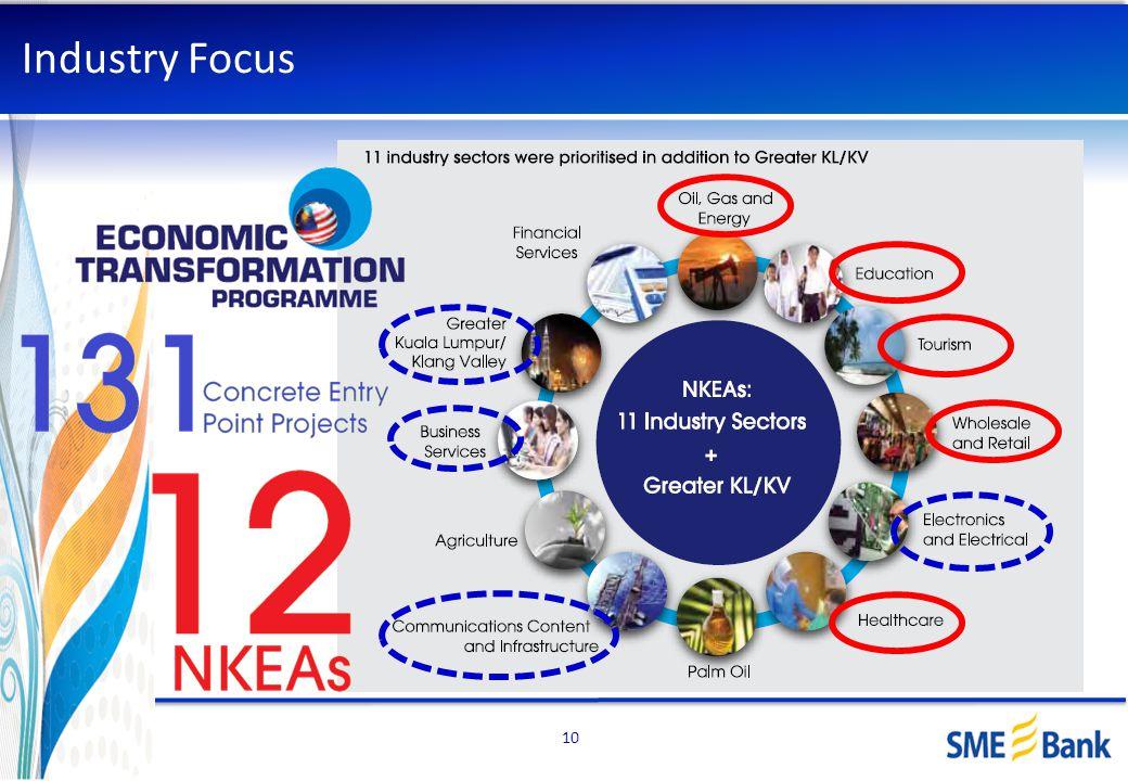 Industry Focus 10 Islamic