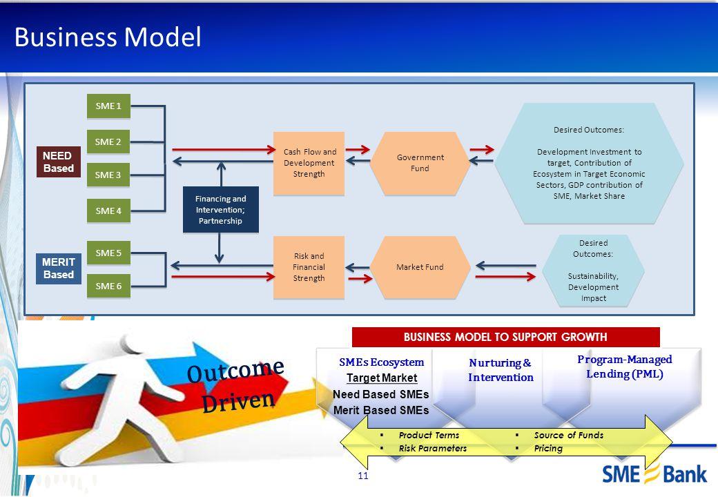 Business Model Outcome Driven SMEs Ecosystem Target Market Need Based SMEs Merit Based SMEs Program-Managed Lending (PML) BUSINESS MODEL TO SUPPORT GR