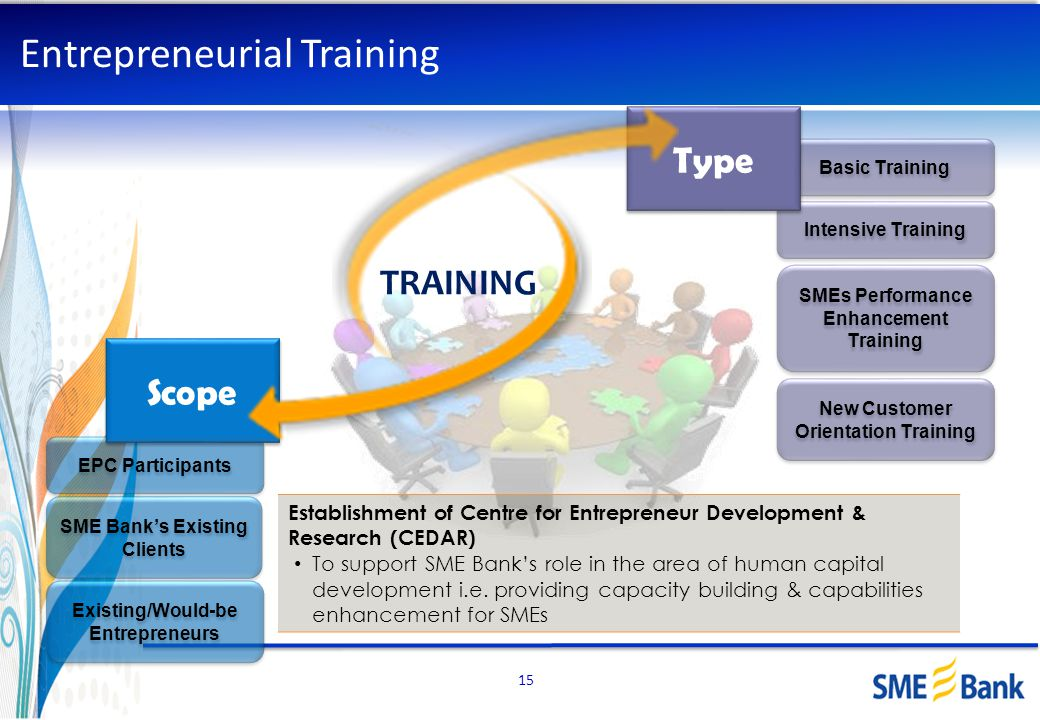 Entrepreneurial Training 15 Islamic SME Banks Existing Clients Existing/Would-be Entrepreneurs EPC Participants Scope Intensive Training SMEs Performa