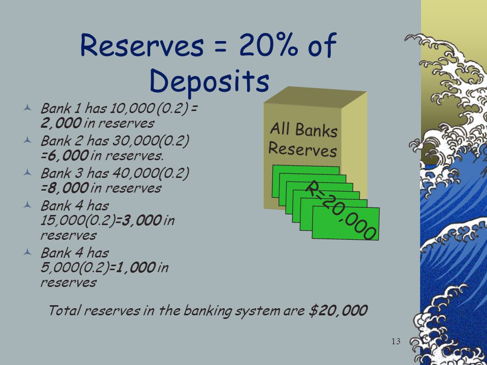 Banking System Deposits Bank 1 has 10,000 Bank 2 has 30,000 Bank 3 has 40,000 Bank 4 has 15,000 Bank 5 has 5,000 D=100,000 d1= 10,000 d2= 30,000 d3= 40,000 d4= 15,000 d5= 5,000 Total deposits in the banking system are $100,000 12