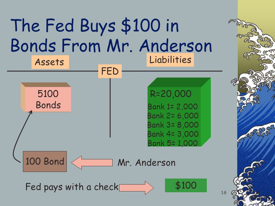 The Feds Account Federal Reserve Bank R=20,000 Bank 1= 2,000 Bank 2= 6,000 Bank 3= 8,000 Bank 4= 3,000 Bank 5= 1,000 Bonds Assets Liabilities The Fed