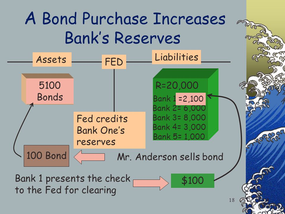 Mr. Anderson Deposits the Feds Check at Bank 1 Fed pays with a check New deposit At bank One $100 All Banks Deposits D=100,000 d1= 10,000 d2= 30,000 d