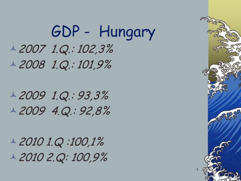 GDP - Hungary 2007 1.Q.: 102,3% 2008 1.Q.: 101,9% 2009 1.Q.: 93,3% 2009 4.Q.: 92,8% 2010 1.Q :100,1% 2010 2.Q: 100,9% 4