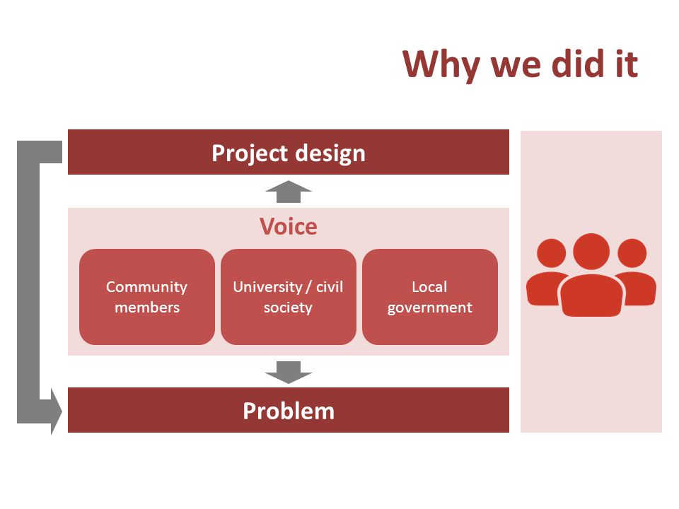 Why we did it Problem Community members Local government University / civil society Voice Project design