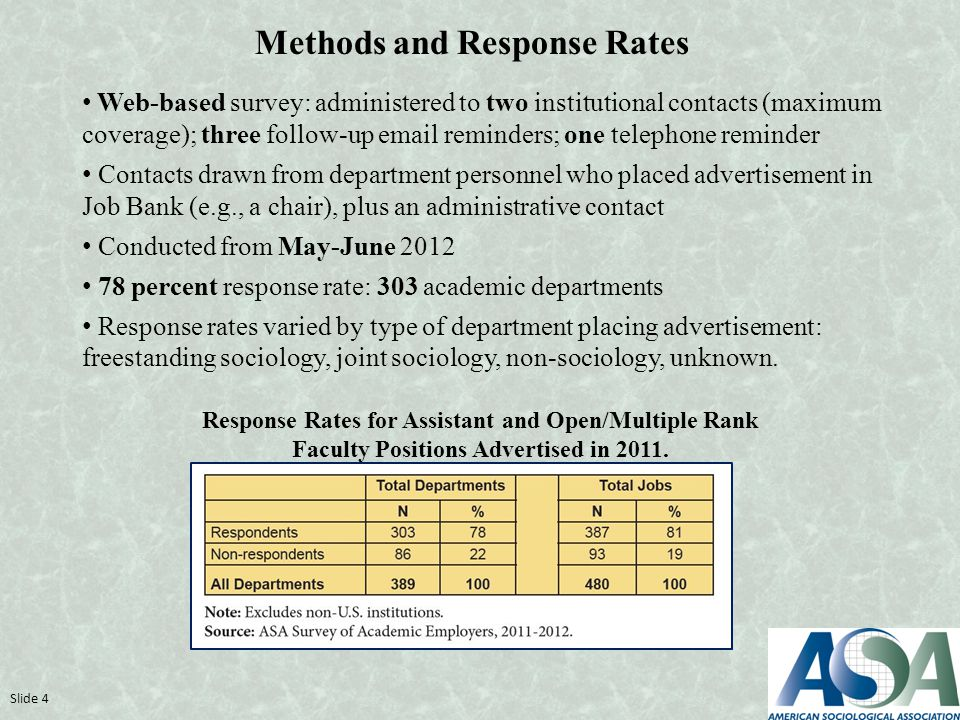 Methods and Response Rates Web-based survey: administered to two institutional contacts (maximum coverage); three follow-up email reminders; one telephone reminder Contacts drawn from department personnel who placed advertisement in Job Bank (e.g., a chair), plus an administrative contact Conducted from May-June 2012 78 percent response rate: 303 academic departments Response rates varied by type of department placing advertisement: freestanding sociology, joint sociology, non-sociology, unknown.