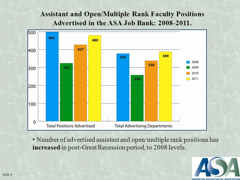 Assistant and Open/Multiple Rank Faculty Positions Advertised in the ASA Job Bank: 2008-2011.