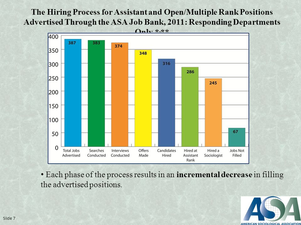 Each phase of the process results in an incremental decrease in filling the advertised positions.