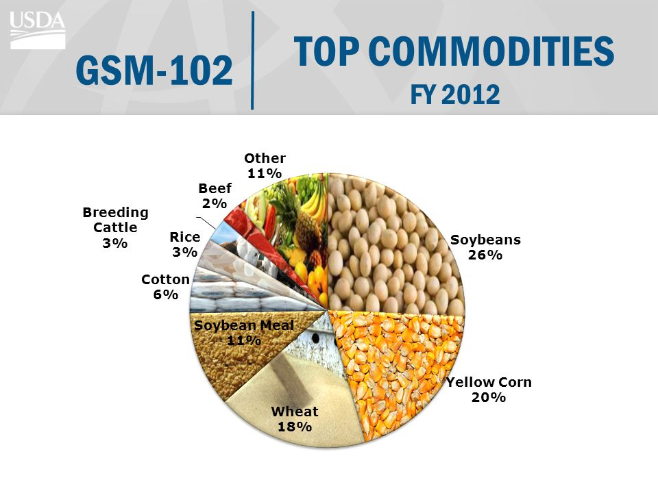 TOP COMMODITIES FY 2012 GSM-102