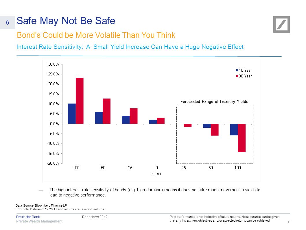 Roadshow 2012 Private Wealth Management Deutsche Bank 7 Interest Rate Sensitivity: A Small Yield Increase Can Have a Huge Negative Effect Past perform