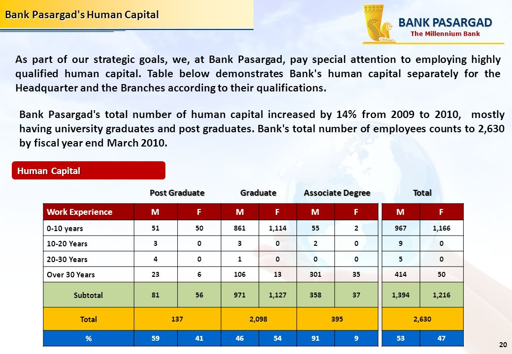 Bank Pasargad's Human Capital As part of our strategic goals, we, at Bank Pasargad, pay special attention to employing highly qualified human capital.