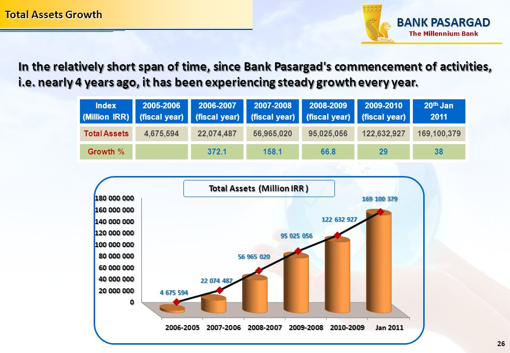 Total Assets Growth 20 th Jan 2011 2009-2010 (fiscal year) 2008-2009 (fiscal year) 2007-2008 (fiscal year) 2006-2007 (fiscal year) 2005-2006 (fiscal y
