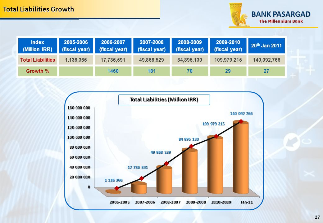 Total Assets' Growth Total Liabilities Growth BANK PASARGAD 20 th Jan 2011 2009-2010 (fiscal year) 2008-2009 (fiscal year) 2007-2008 (fiscal year) 200