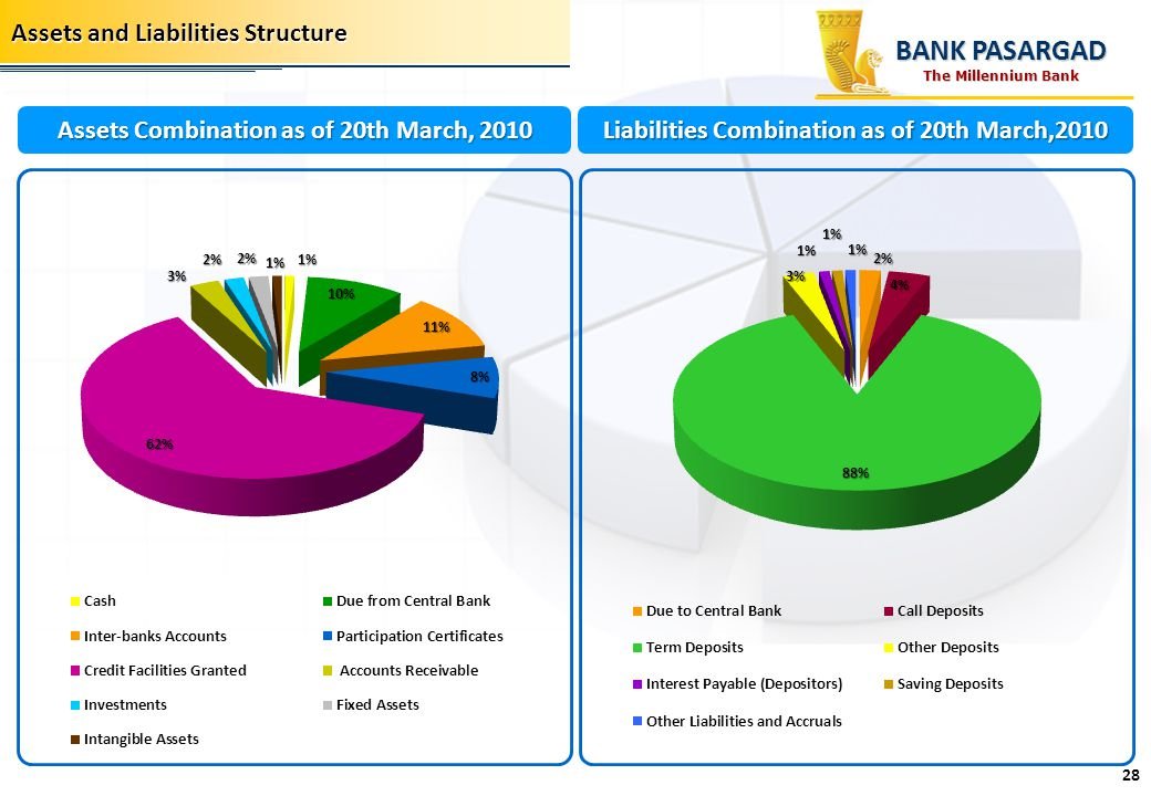 Assets and Liabilities Structure Liabilities Combination as of 20th March,2010 Assets Combination as of 20th March, 2010 BANK PASARGAD 28 The Millenni