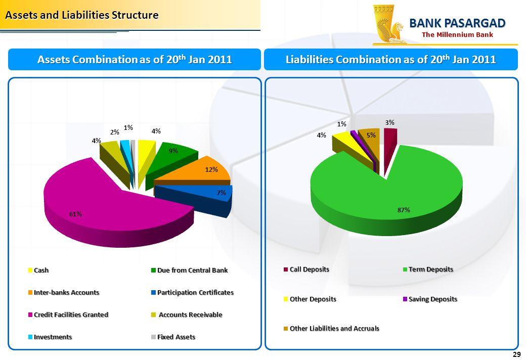 Assets and Liabilities Structure Liabilities Combination as of 20 th Jan 2011 Assets Combination as of 20 th Jan 2011 BANK PASARGAD 29 The Millennium