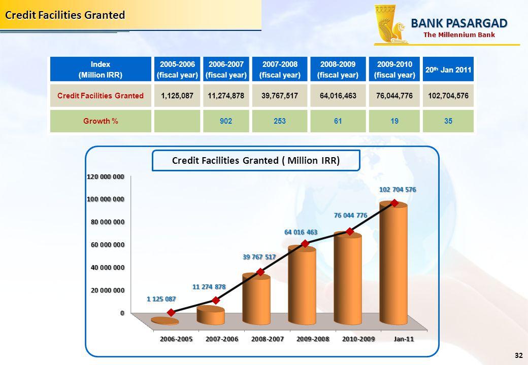 Credit Facilities Granted 20 th Jan 2011 2009-2010 (fiscal year) 2008-2009 (fiscal year) 2007-2008 (fiscal year) 2006-2007 (fiscal year) 2005-2006 (fi