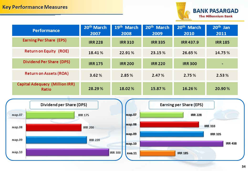 Key Performance Measures Dividend per Share (DPS) BANK PASARGAD 34 Earning per Share (EPS) The Millennium Bank Performance 20 th March 2007 19 th Marc