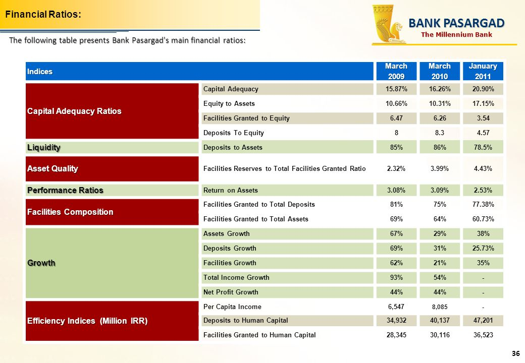 Financial Ratios:Indices March 2009 March 2010 January 2011 Capital Adequacy Ratios Capital Adequacy15.87%16.26%20.90% Equity to Assets10.66%10.31%17.