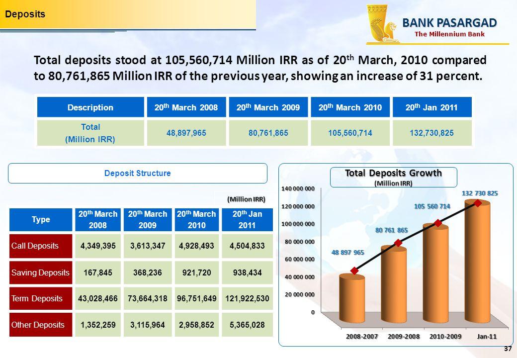 Deposits Description20 th March 200820 th March 200920 th March 201020 th Jan 2011 Total (Million IRR) 48,897,96580,761,865105,560,714132,730,825 20 t