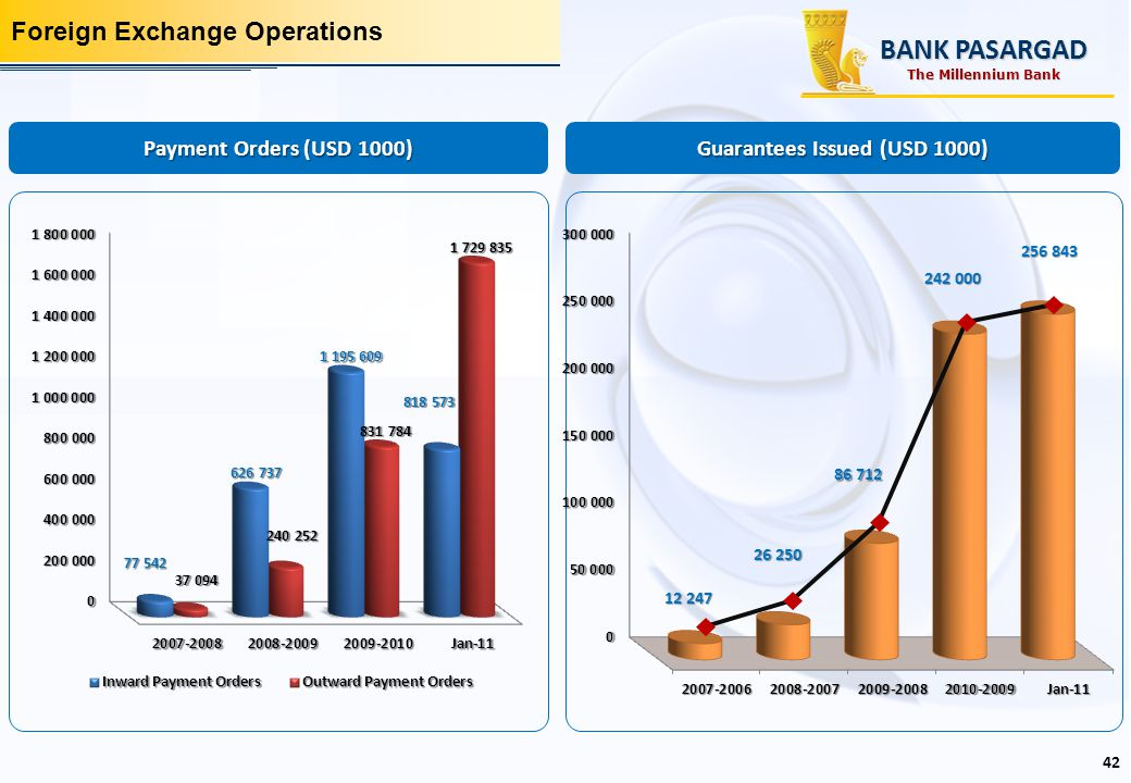 Foreign Exchange Operations Payment Orders (USD 1000) Guarantees Issued (USD 1000) BANK PASARGAD 42 The Millennium Bank