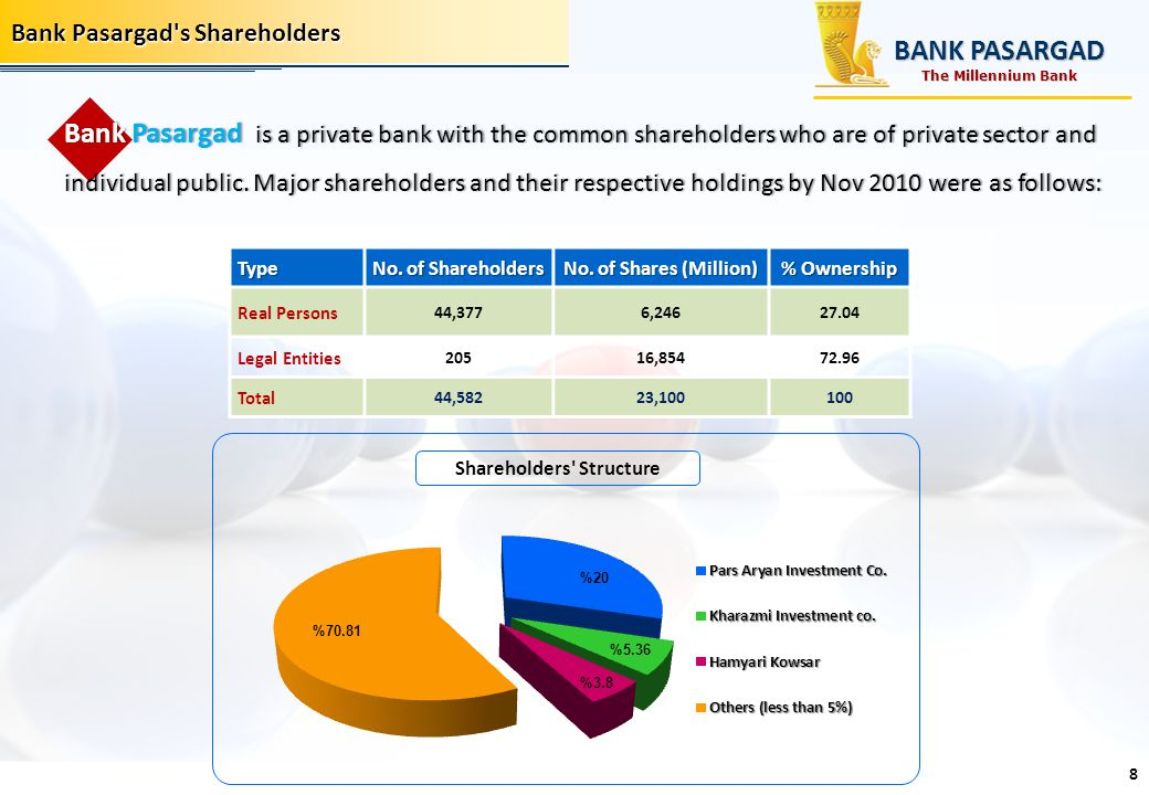 Bank Pasargad's Shareholders Bank Pasargad is a private bank with the common shareholders who are of private sector and individual public. Major share