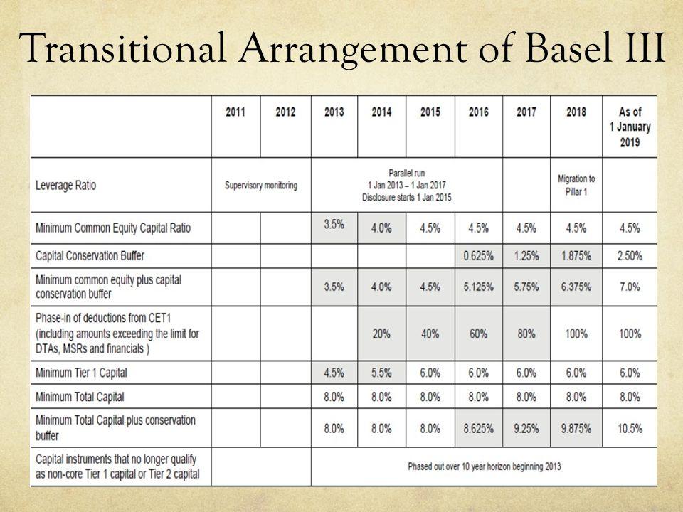 Transitional Arrangement of Basel III