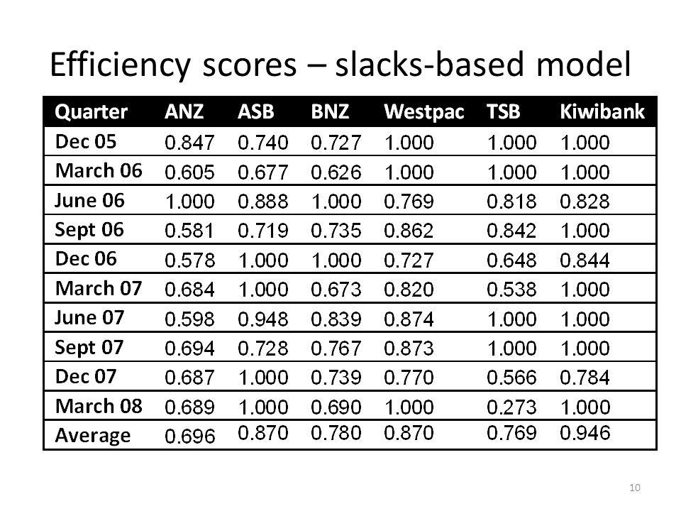 Efficiency scores – slacks-based model 10
