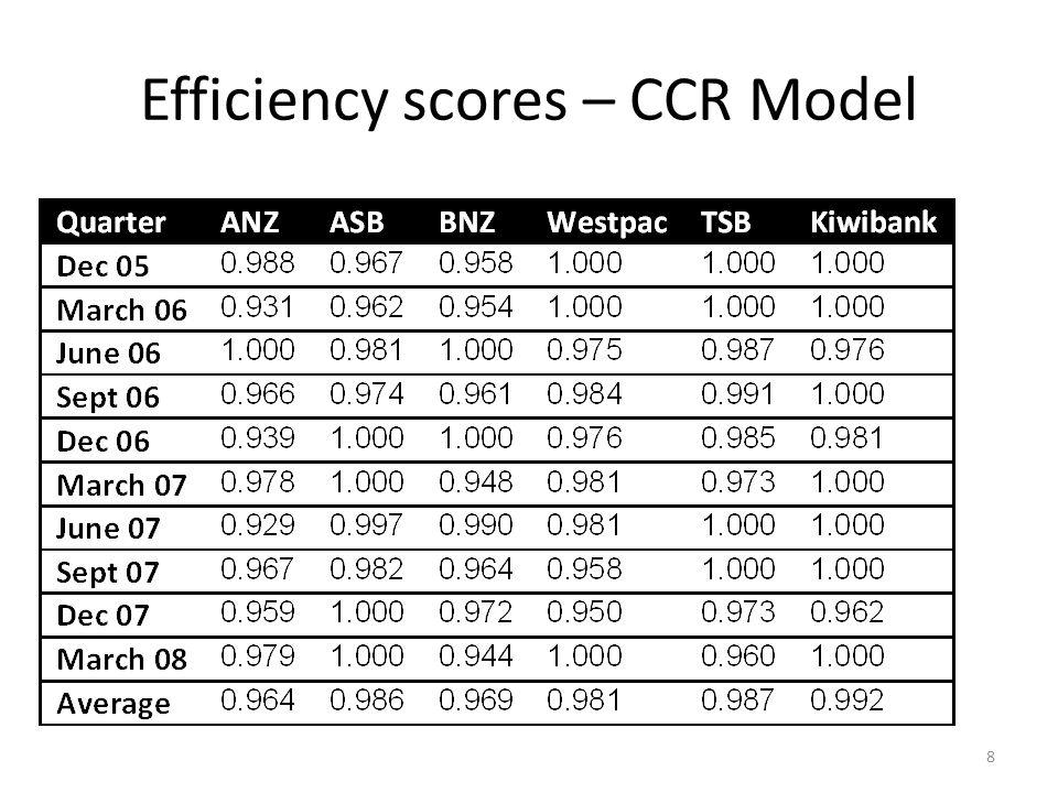 Efficiency scores – CCR Model 8