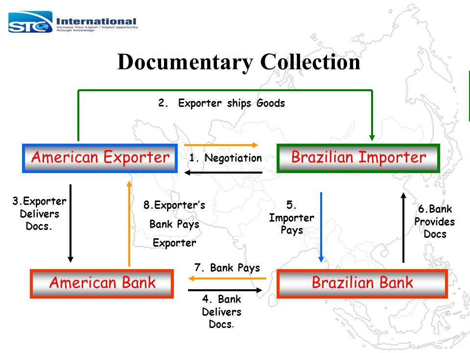 Documentary Collection Figure 15-3 2. Exporter ships Goods Brazilian Bank 3.Exporter Delivers Docs.