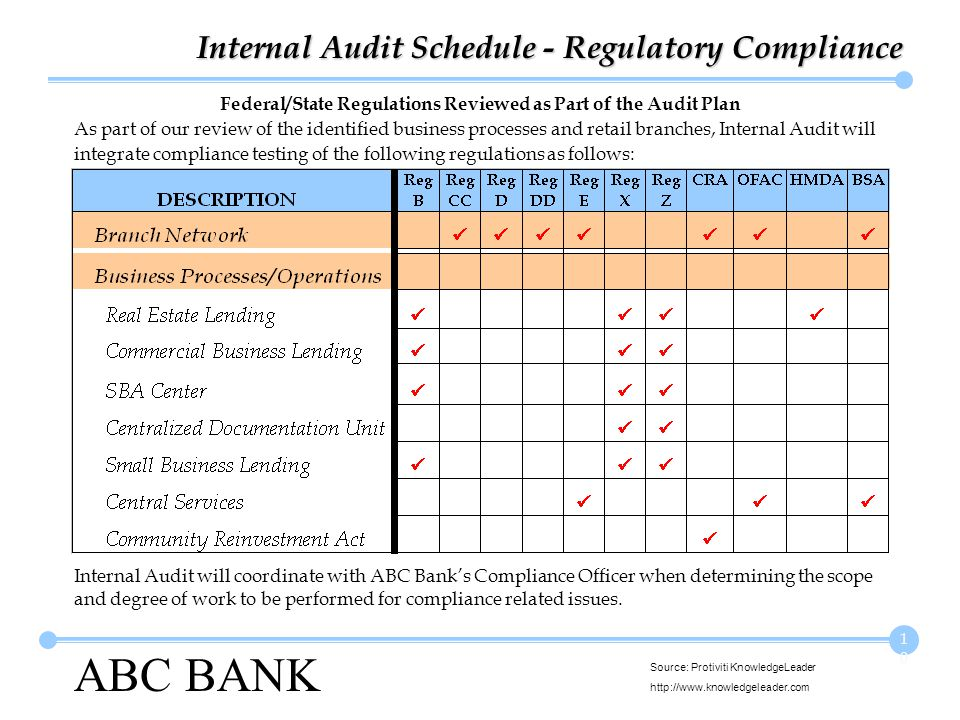 ABC BANK Source: Protiviti KnowledgeLeader http://www.knowledgeleader.com 10 Federal/State Regulations Reviewed as Part of the Audit Plan Internal Audit Schedule - Regulatory Compliance As part of our review of the identified business processes and retail branches, Internal Audit will integrate compliance testing of the following regulations as follows: Internal Audit will coordinate with ABC Banks Compliance Officer when determining the scope and degree of work to be performed for compliance related issues.