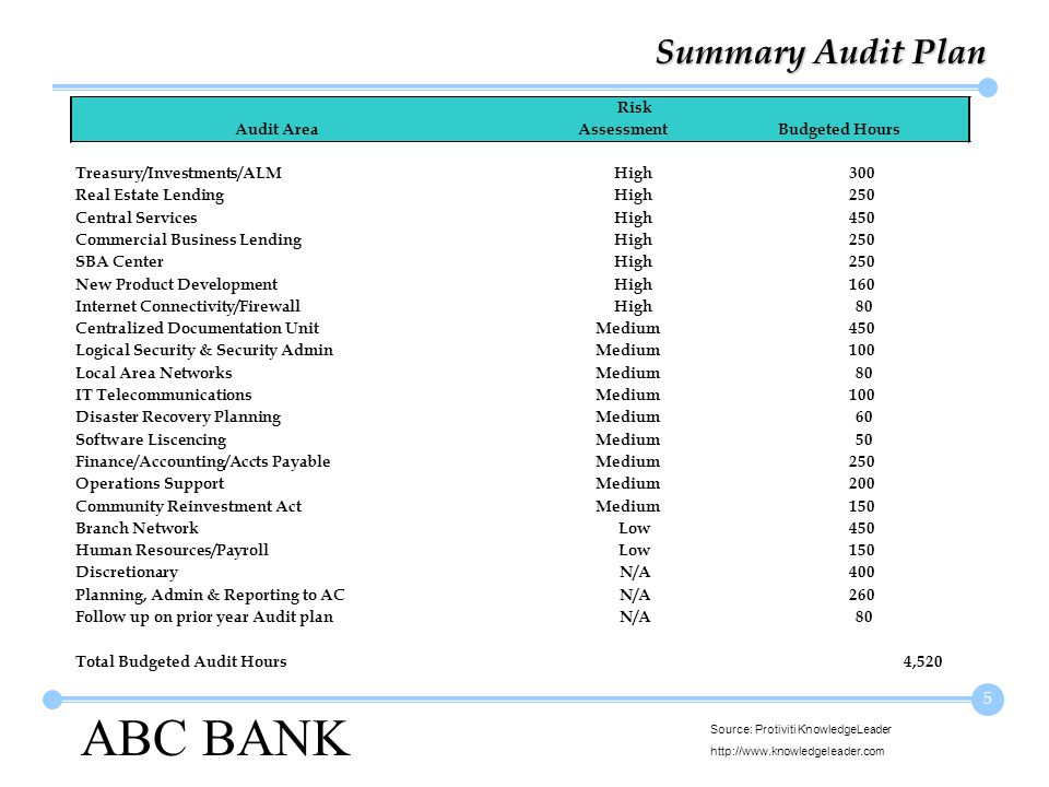ABC BANK Source: Protiviti KnowledgeLeader http://www.knowledgeleader.com 5 Summary Audit Plan Risk Audit AreaAssessmentBudgeted Hours Treasury/Investments/ALMHigh300 Real Estate LendingHigh250 Central ServicesHigh450 Commercial Business LendingHigh250 SBA CenterHigh250 New Product DevelopmentHigh160 Internet Connectivity/FirewallHigh80 Centralized Documentation UnitMedium450 Logical Security & Security AdminMedium100 Local Area NetworksMedium80 IT TelecommunicationsMedium100 Disaster Recovery PlanningMedium60 Software LiscencingMedium50 Finance/Accounting/Accts PayableMedium250 Operations SupportMedium200 Community Reinvestment ActMedium150 Branch NetworkLow450 Human Resources/PayrollLow150 DiscretionaryN/A400 Planning, Admin & Reporting to ACN/A260 Follow up on prior year Audit planN/A80 Total Budgeted Audit Hours4,520