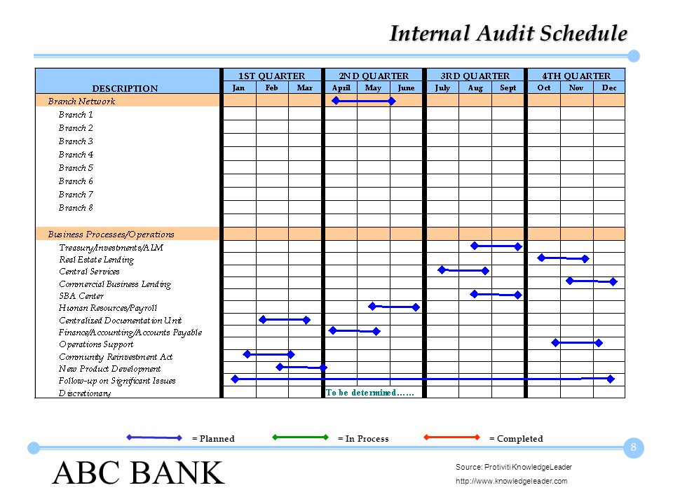 ABC BANK Source: Protiviti KnowledgeLeader http://www.knowledgeleader.com 8 Internal Audit Schedule = Planned= In Process= Completed