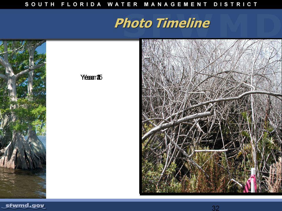 32 Photo Timeline Year 5Year 4Year 3Year 2Year 1