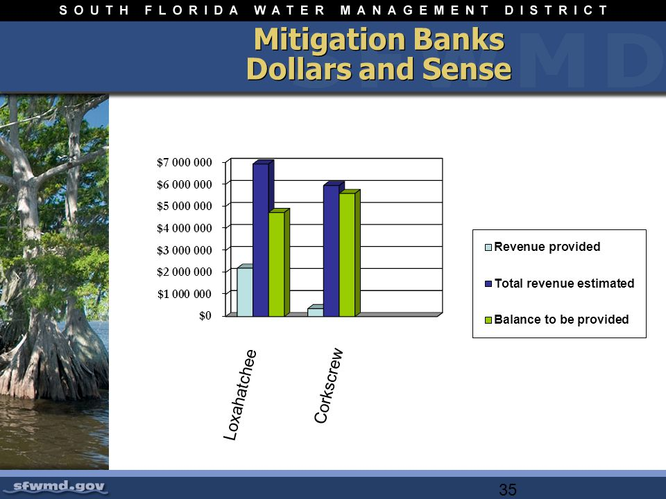 35 Mitigation Banks Dollars and Sense Loxahatchee Corkscrew