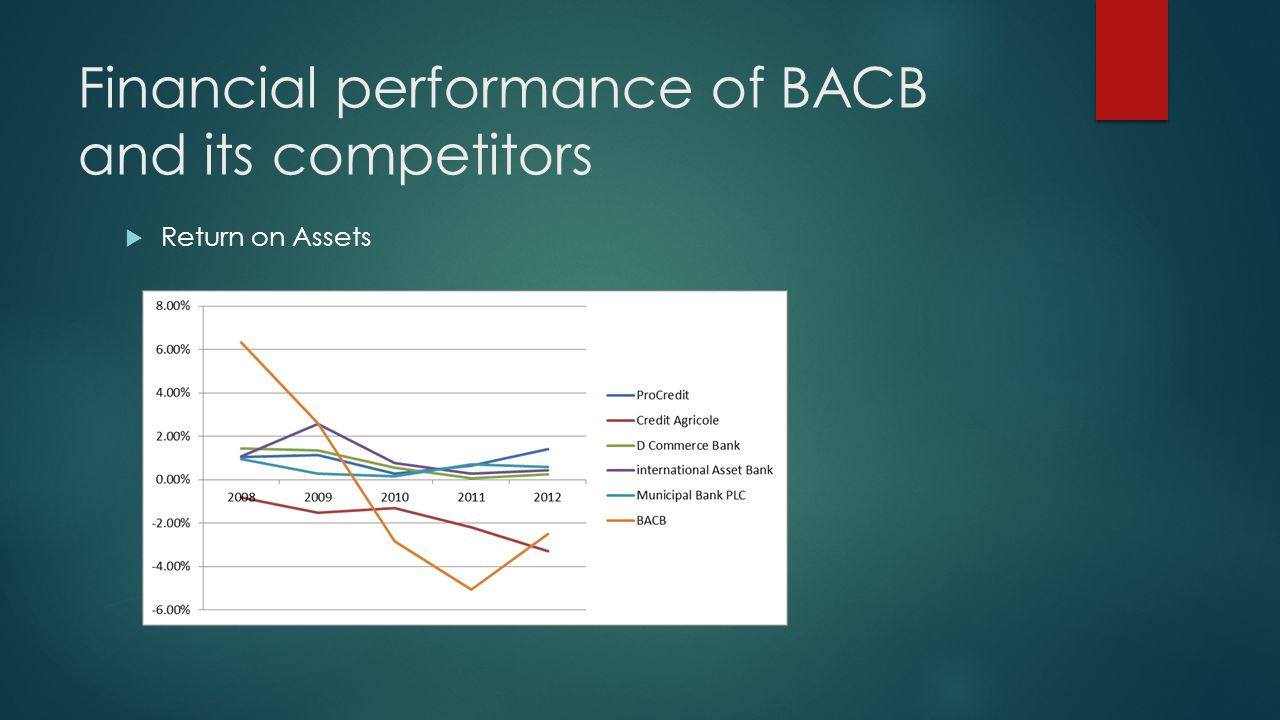 Financial performance of BACB and its competitors Return on Assets