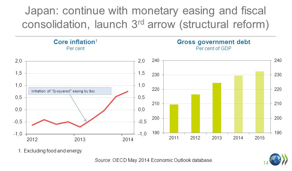 14 Japan: continue with monetary easing and fiscal consolidation, launch 3 rd arrow (structural reform) Core inflation 1 Per cent Gross government debt Per cent of GDP Source: OECD May 2014 Economic Outlook database.