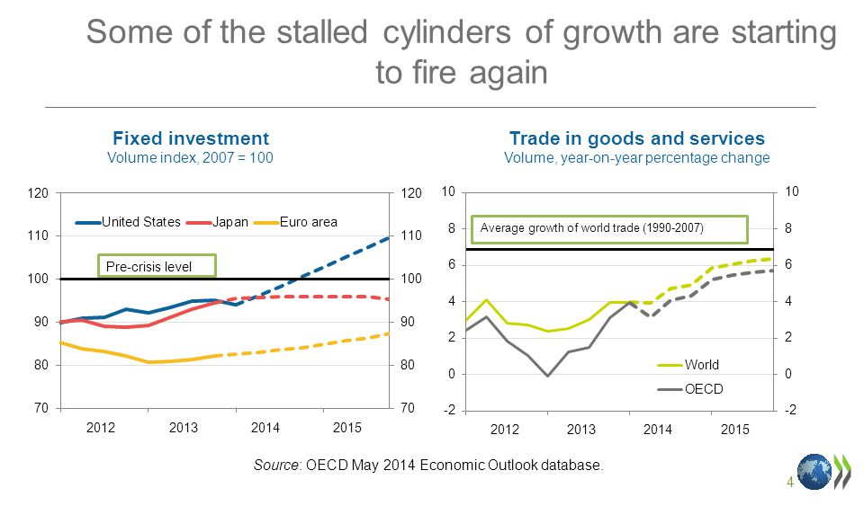 4 Some of the stalled cylinders of growth are starting to fire again Fixed investment Volume index, 2007 = 100 Trade in goods and services Volume, year-on-year percentage change Source: OECD May 2014 Economic Outlook database.