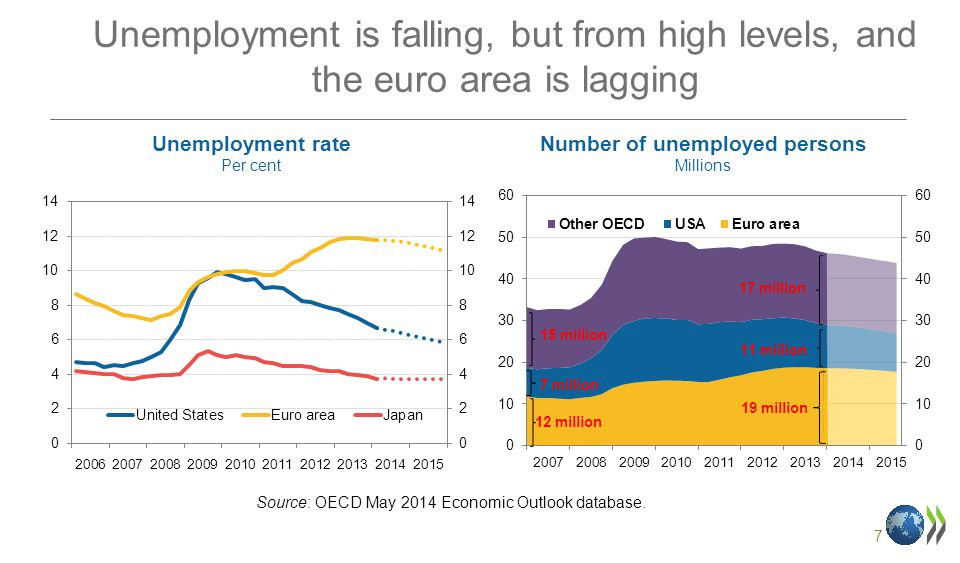 7 Unemployment is falling, but from high levels, and the euro area is lagging Unemployment rate Per cent Number of unemployed persons Millions Source: OECD May 2014 Economic Outlook database.