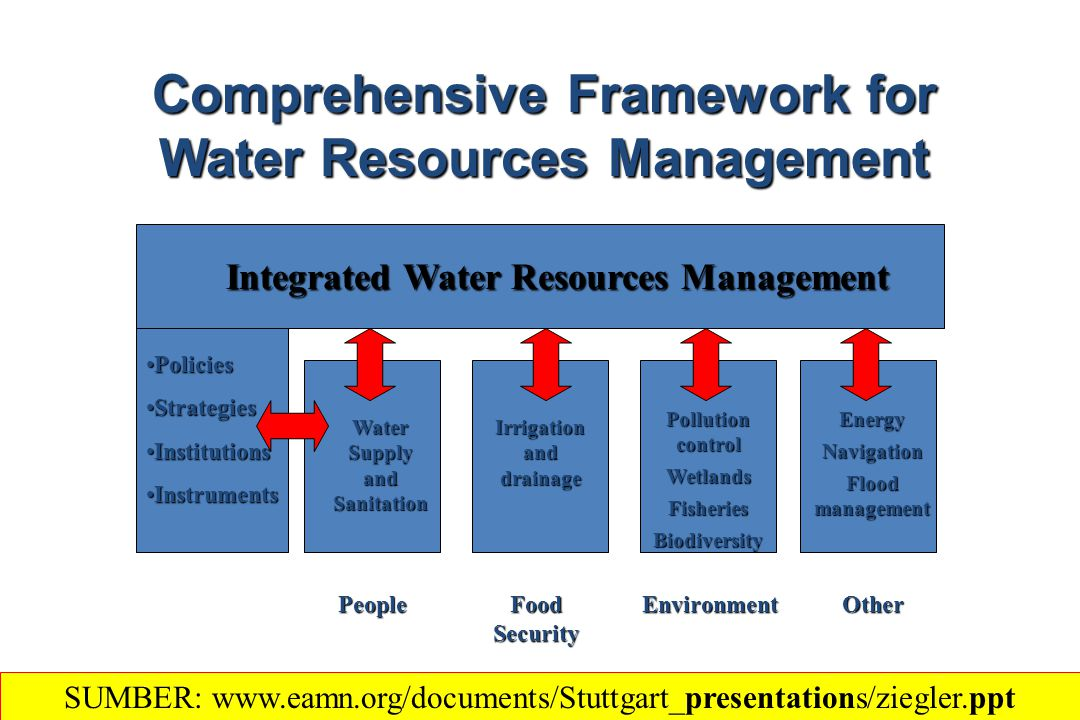 Comprehensive Framework for Water Resources Management Integrated Water Resources Management PoliciesPolicies StrategiesStrategies InstitutionsInstitutions InstrumentsInstruments People Food Security EnvironmentOther Water Supply and Sanitation Irrigation and drainage Pollution control WetlandsFisheriesBiodiversityEnergyNavigation Flood management SUMBER: www.eamn.org/documents/Stuttgart_presentations/ziegler.ppt
