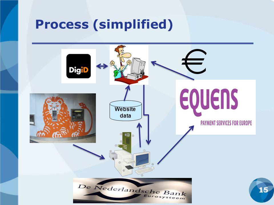 Process (simplified) 15 Website data