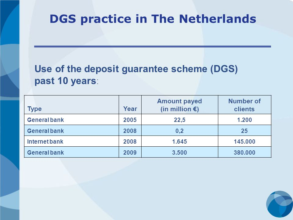 DGS practice in The Netherlands TypeYear Amount payed (in million ) Number of clients General bank200522,51.200 General bank20080,225 Internet bank20081.645145.000 General bank20093.500380.000 Use of the deposit guarantee scheme (DGS) past 10 years :