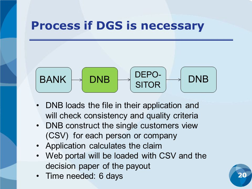 Process if DGS is necessary 20 BANKDNB DEPO- SITOR DNB DNB loads the file in their application and will check consistency and quality criteria DNB construct the single customers view (CSV) for each person or company Application calculates the claim Web portal will be loaded with CSV and the decision paper of the payout Time needed: 6 days