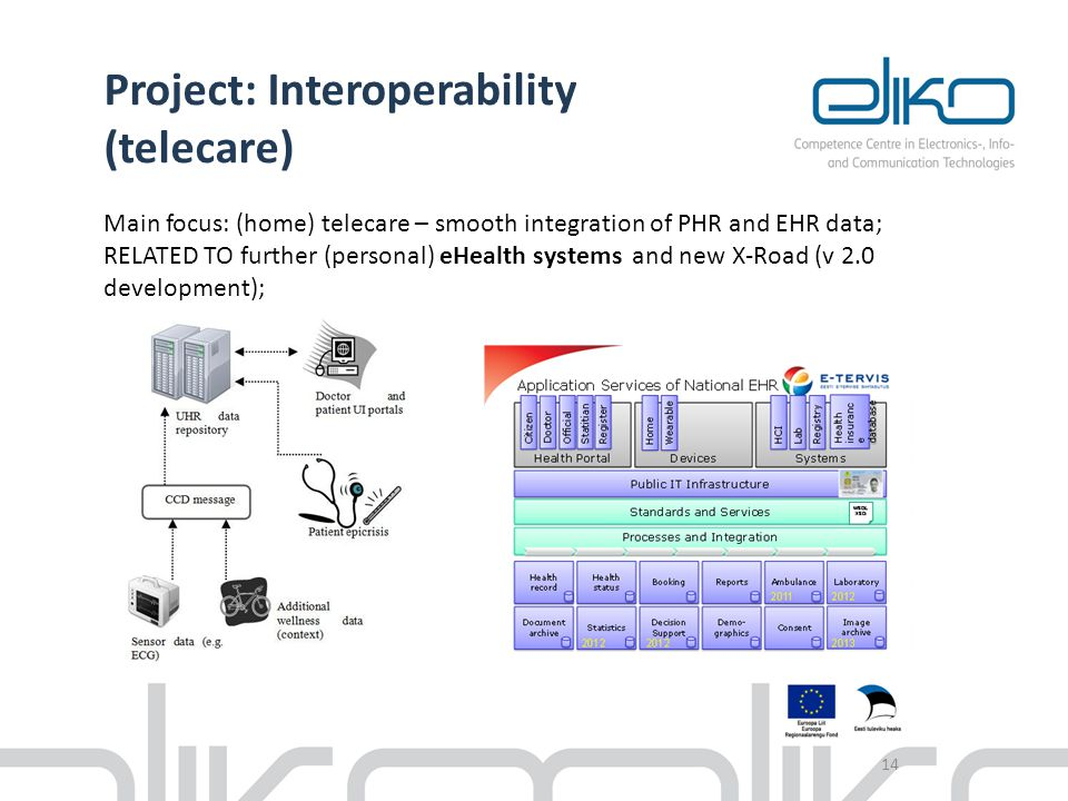 14 Project: Interoperability (telecare) Main focus: (home) telecare – smooth integration of PHR and EHR data; RELATED TO further (personal) eHealth sy
