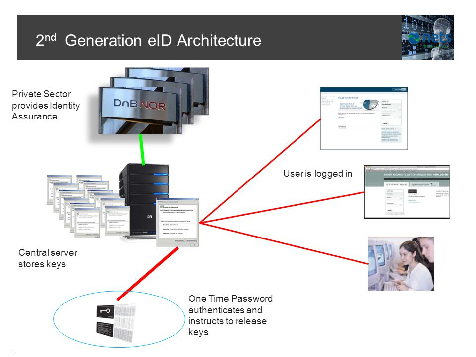 2 nd Generation eID Architecture Central server stores keys Private Sector provides Identity Assurance One Time Password authenticates and instructs to release keys User is logged in 11